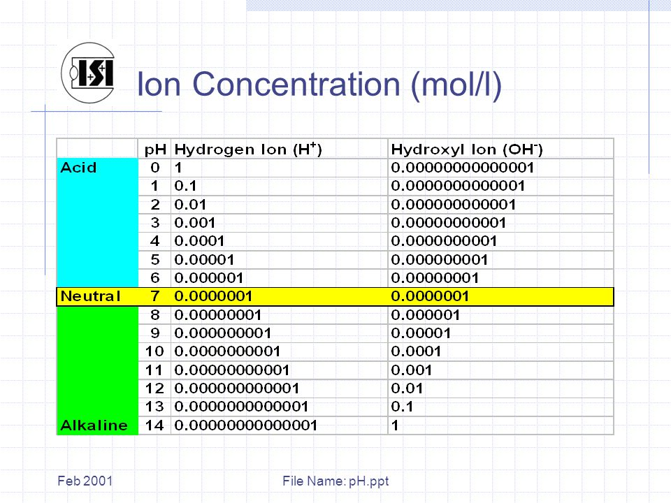 File Name: pH.pptFeb 2001 Ion Concentration (mol/l)