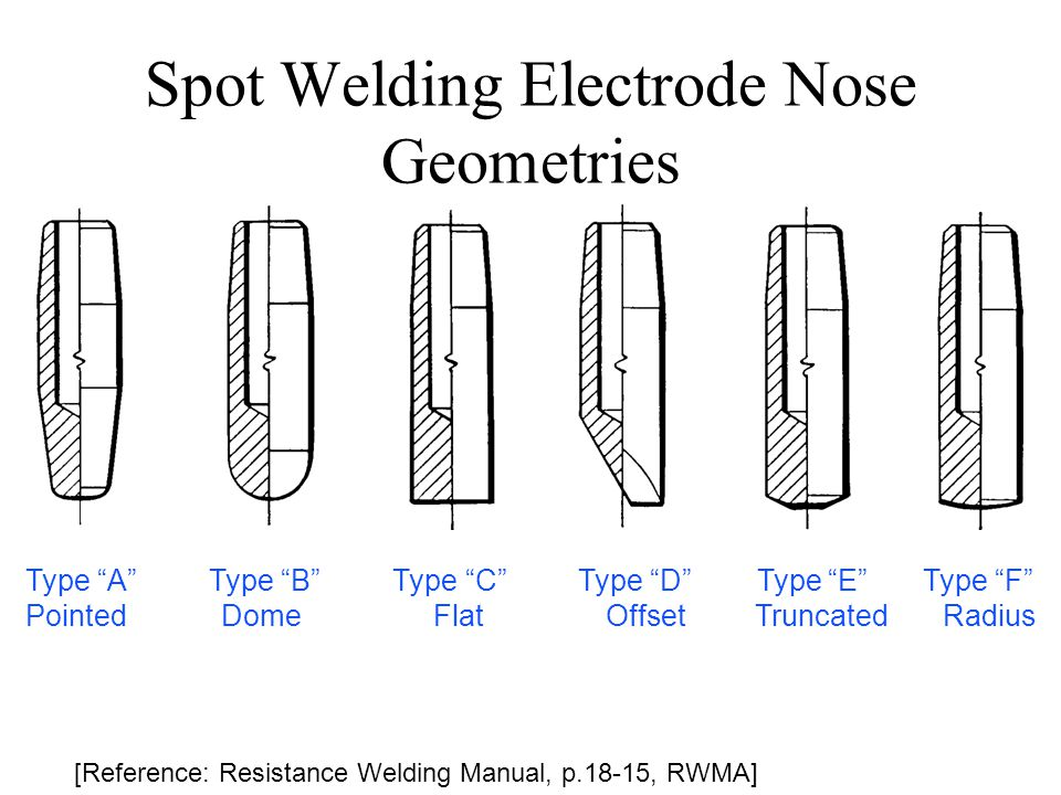 """Spot Welding Electrode Nose Geometries [Reference: Resistance Welding Manual, p.18-15, RWMA] Type """"A"""" Type """"B"""" Type """"C"""" Type """"D"""" Type """"E"""" Type """"F"""" Poi"""