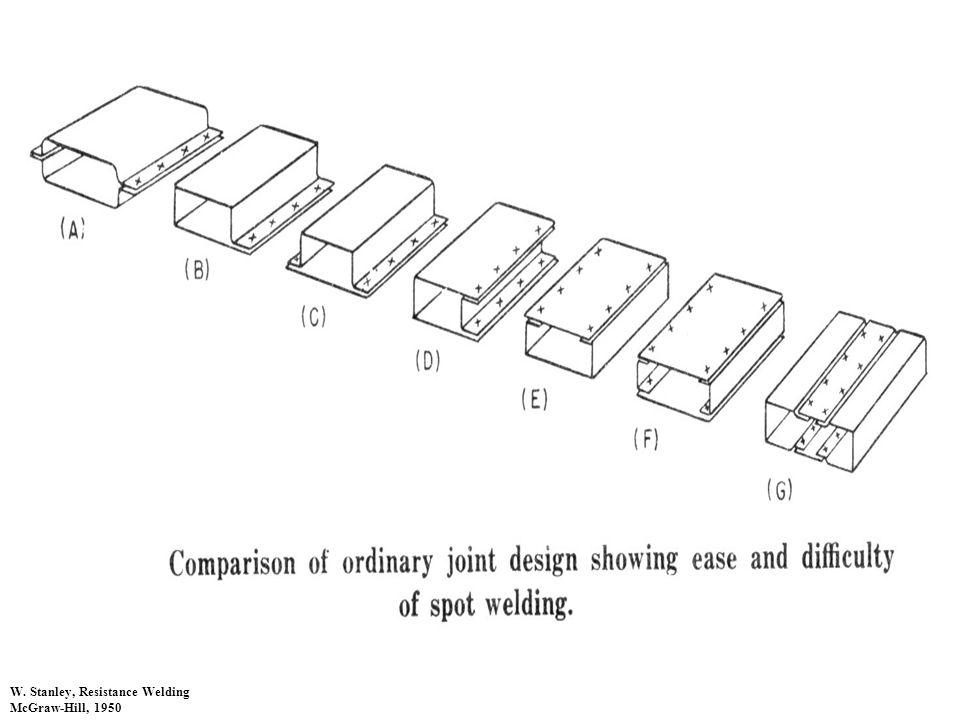 W. Stanley, Resistance Welding McGraw-Hill, 1950