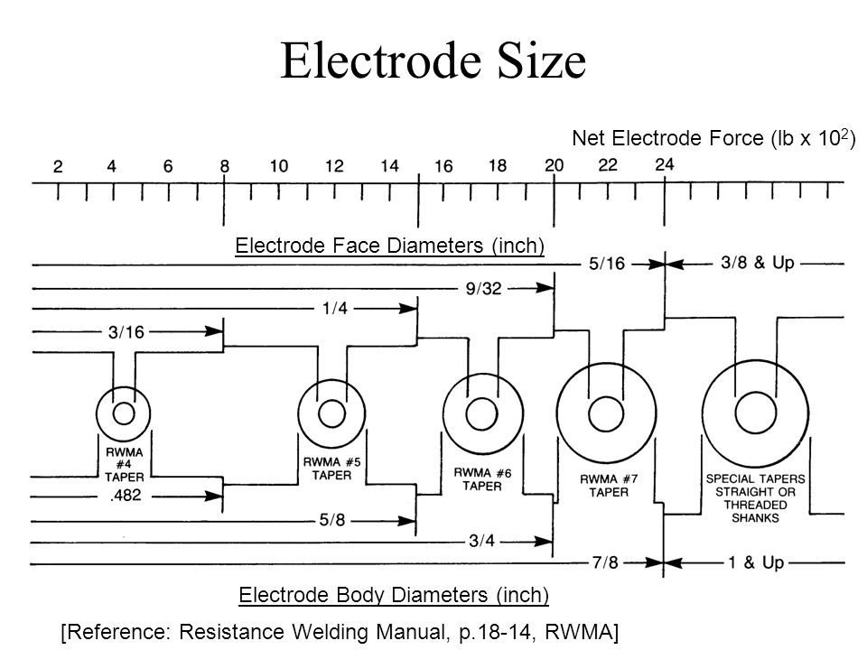 Electrode Size Net Electrode Force (lb x 10 2 ) Electrode Face Diameters (inch) Electrode Body Diameters (inch) [Reference: Resistance Welding Manual, p.18-14, RWMA]