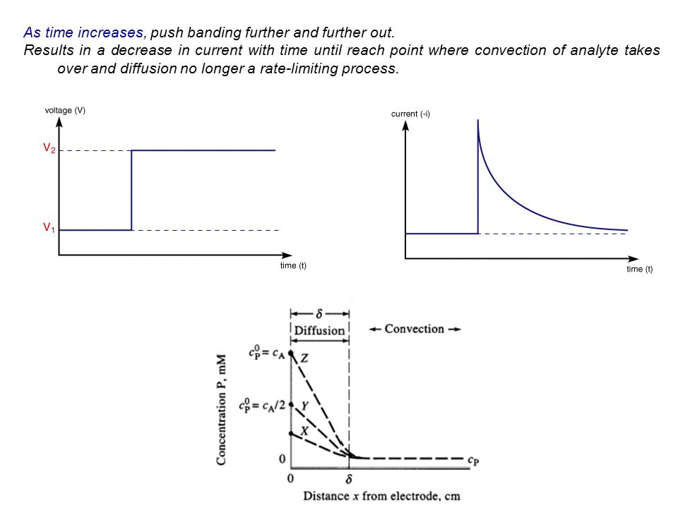 As time increases, push banding further and further out. Results in a decrease in current with time until reach point where convection of analyte take