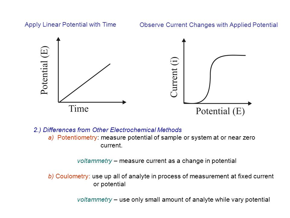 Apply Linear Potential with Time Observe Current Changes with Applied Potential 2.) Differences from Other Electrochemical Methods a) Potentiometry: m