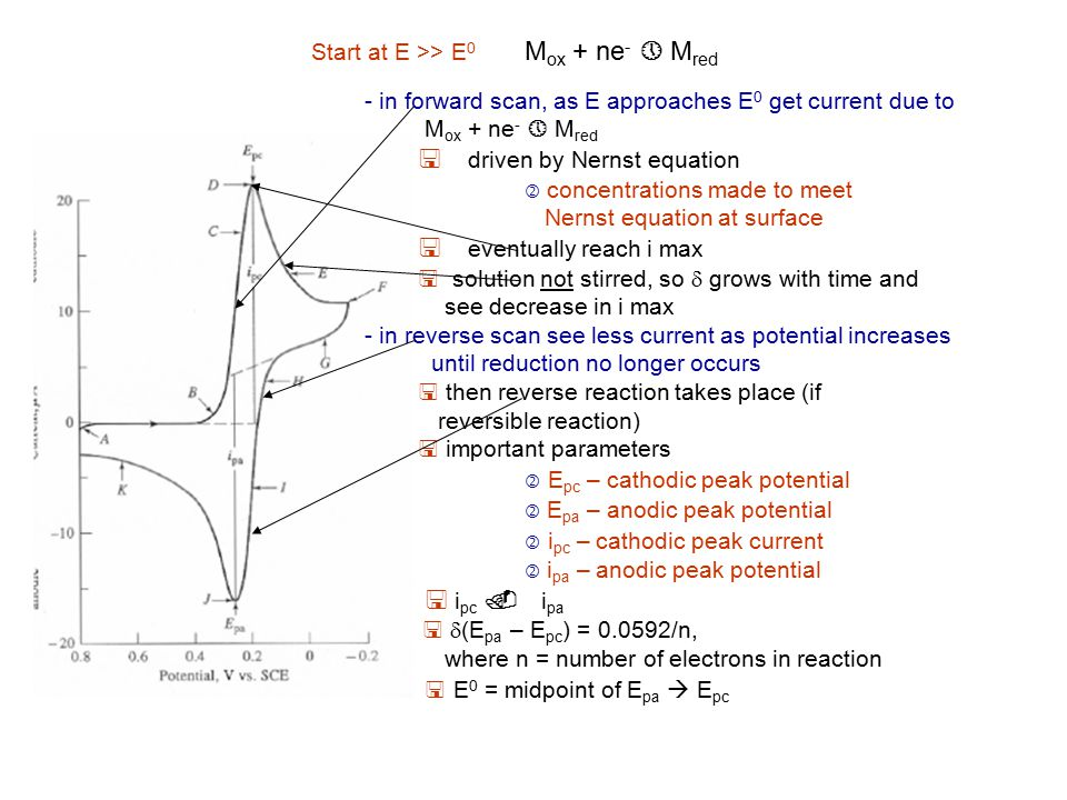 Start at E >> E 0 M ox + ne - » M red - in forward scan, as E approaches E 0 get current due to M ox + ne - » M red < driven by Nernst equation ' conc