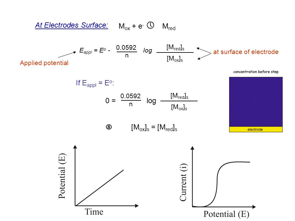 At Electrodes Surface: E appl = E o - log 0.0592 n [M red ] s [M ox ] s at surface of electrode Applied potential If E appl = E o : 0 = log ˆ [M ox ]