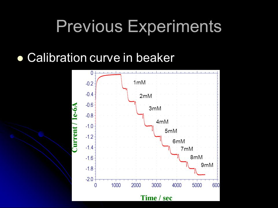 Previous Experiments Calibration curve in beaker 1mM 2mM 4mM 3mM 5mM 7mM 8mM 9mM 6mM