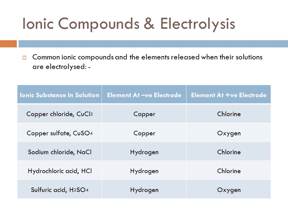 Ionic Compounds & Electrolysis  Common ionic compounds and the elements released when their solutions are electrolysed: - Ionic Substance In Solution