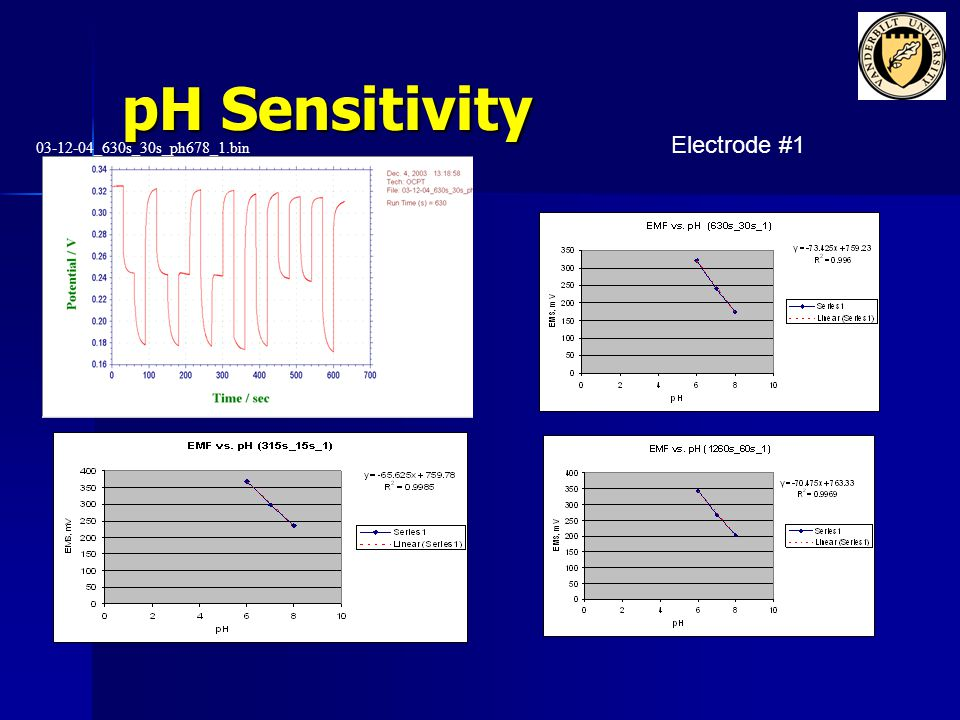 Electrode #5 03-12-05_630s_30s_ph678_1.bin