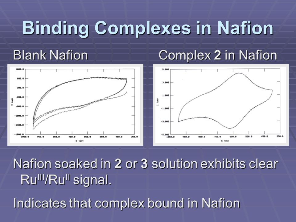 Binding Complexes in Nafion Blank Nafion Complex 2 in Nafion Nafion soaked in 2 or 3 solution exhibits clear Ru III /Ru II signal.