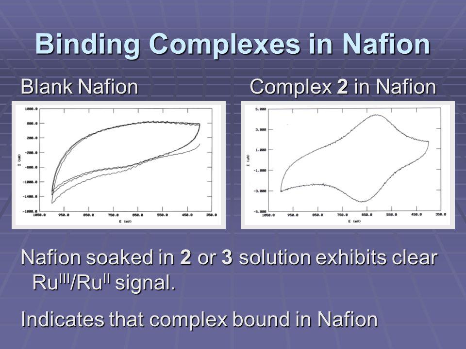 Binding Complexes in Nafion Blank Nafion Complex 2 in Nafion Nafion soaked in 2 or 3 solution exhibits clear Ru III /Ru II signal.