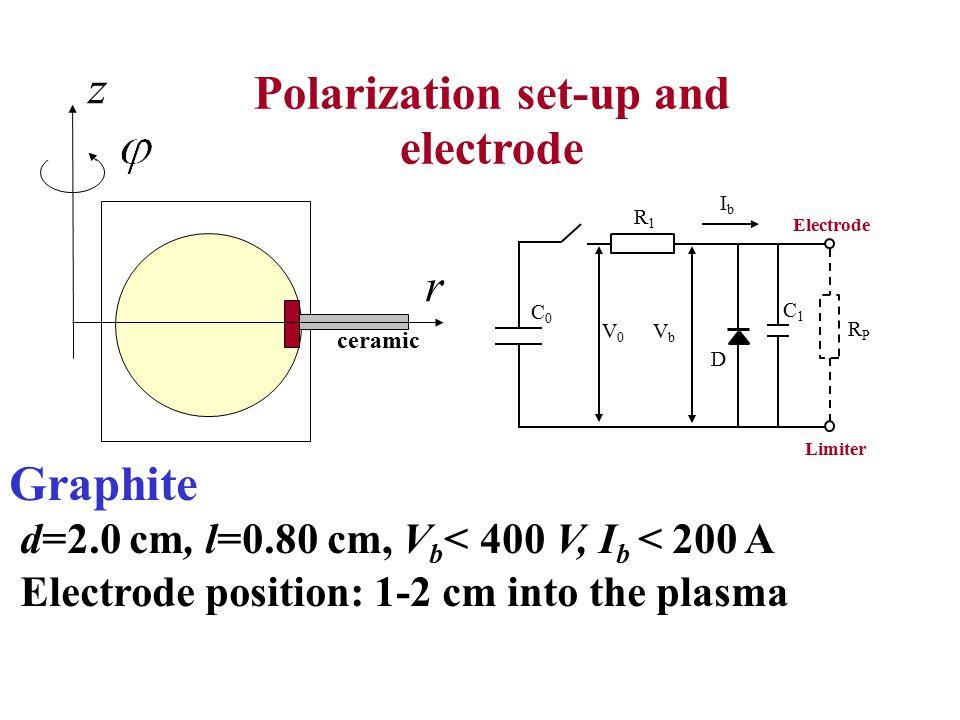 IbIb Limiter RPRP V0V0 R1R1 C0C0 VbVb Electrode D C1C1 r z Polarization set-up and electrode Graphite d=2.0 cm, l=0.80 cm, V b < 400 V, I b < 200 A El