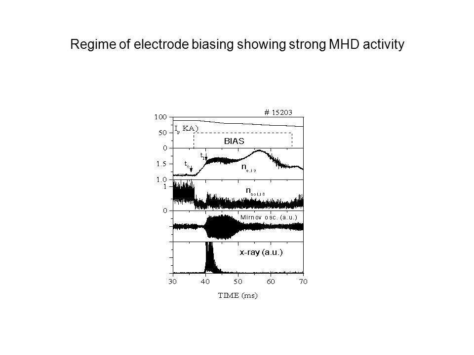Regime of electrode biasing showing strong MHD activity