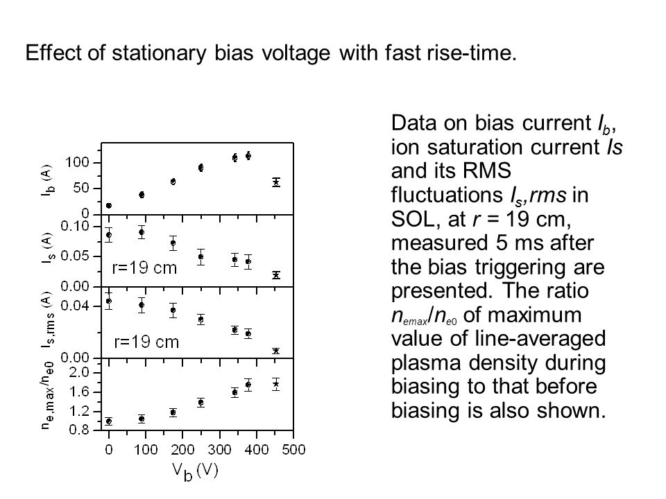 Data on bias current I b, ion saturation current Is and its RMS fluctuations I s,rms in SOL, at r = 19 cm, measured 5 ms after the bias triggering are presented.