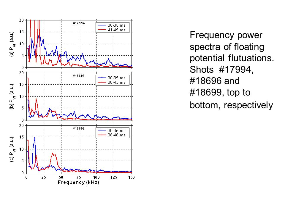 Frequency power spectra of floating potential flutuations.