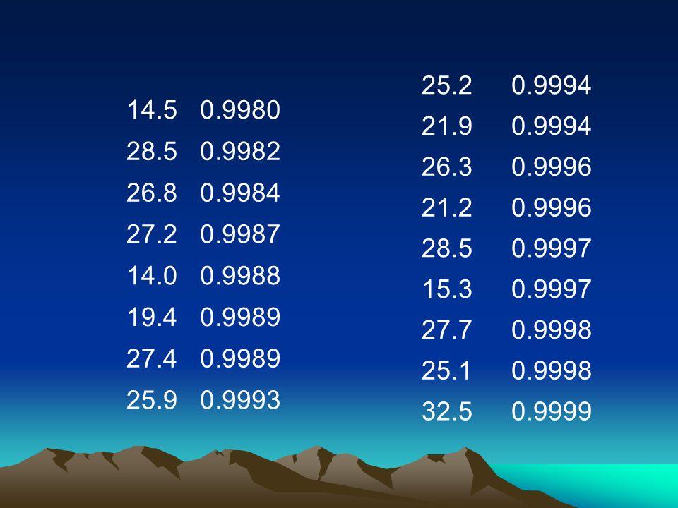 14.50.9980 28.50.9982 26.80.9984 27.20.9987 14.00.9988 19.40.9989 27.40.9989 25.90.9993 25.20.9994 21.90.9994 26.30.9996 21.20.9996 28.50.9997 15.30.9997 27.70.9998 25.10.9998 32.50.9999