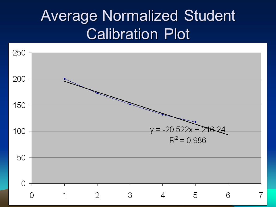 Average Normalized Student Calibration Plot