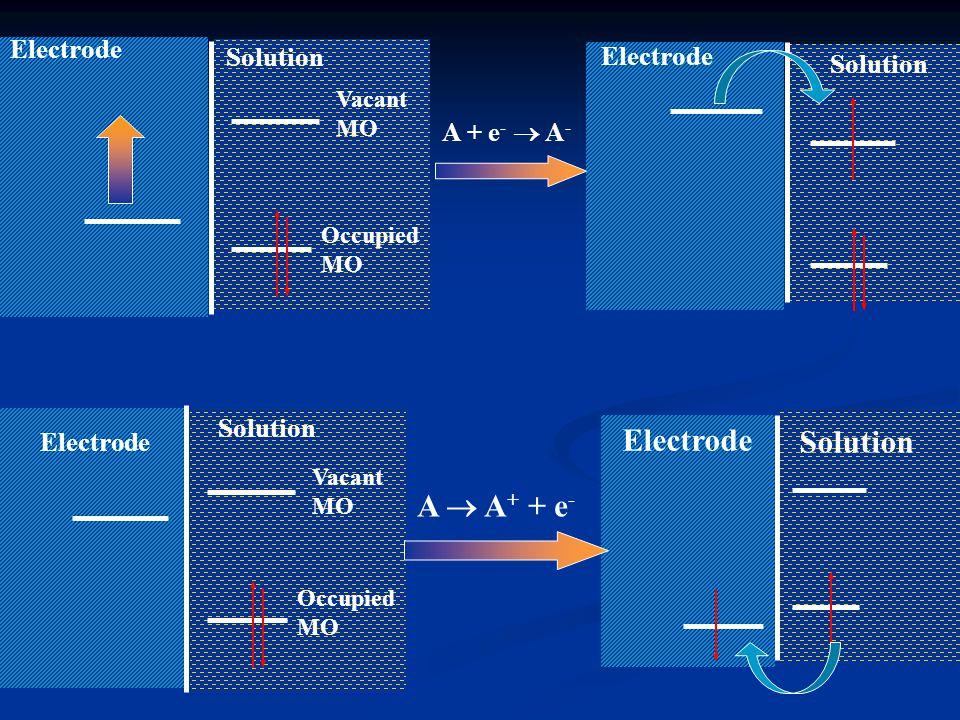 Electrode Solution A + e -  A - Electrode Solution Occupied MO Vacant MO Electrode Solution Occupied MO Vacant MO Electrode Solution A  A + + e -
