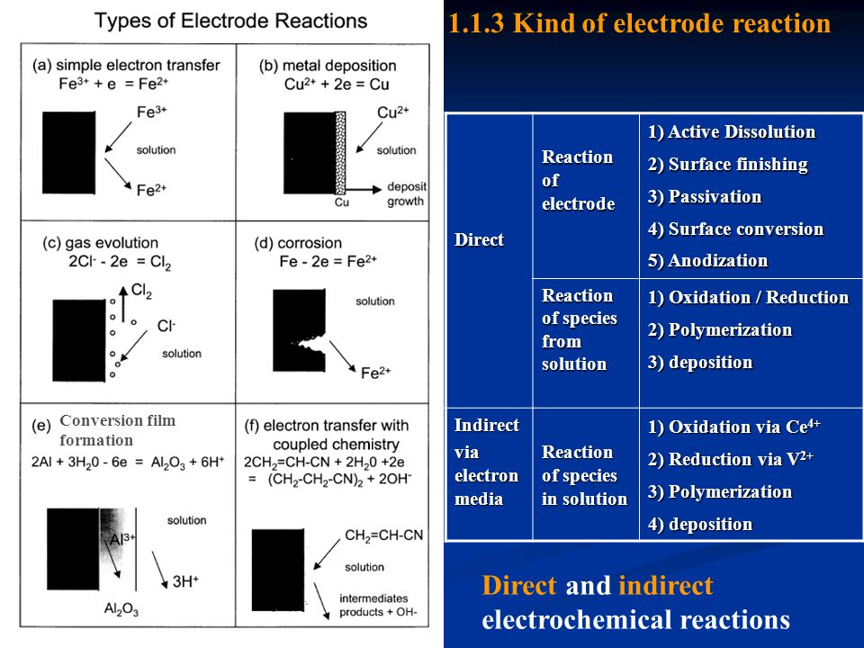 working electrode (W.E.) counter electrode (auxiliary electrode) (C.
