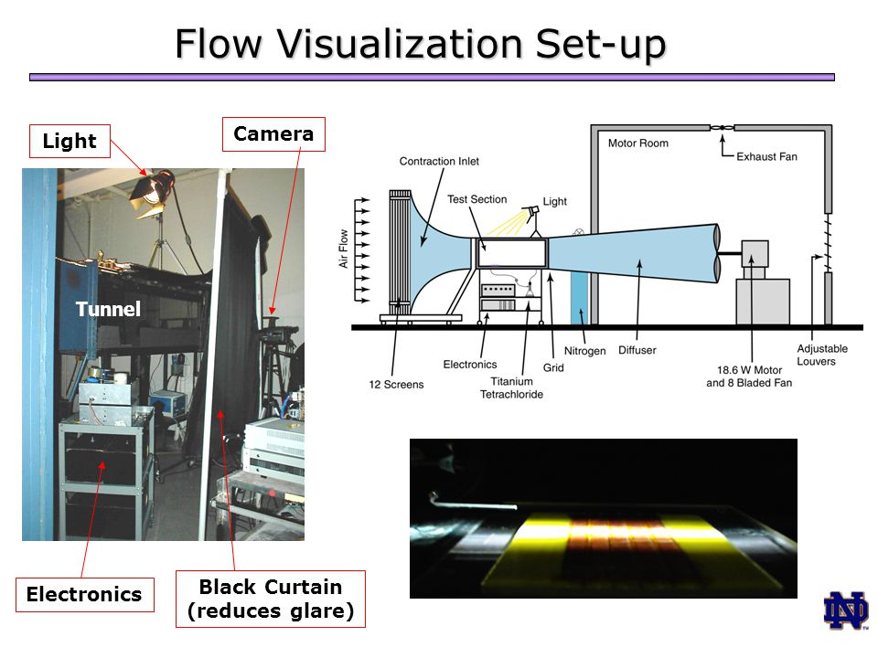 Flow Visualization Set-up Light Black Curtain (reduces glare) Electronics Camera Tunnel