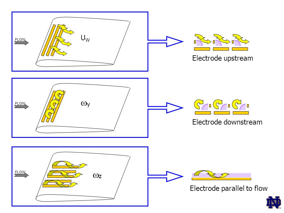 Electrode upstream Electrode downstream Electrode parallel to flow FLOW UWUW yy zz