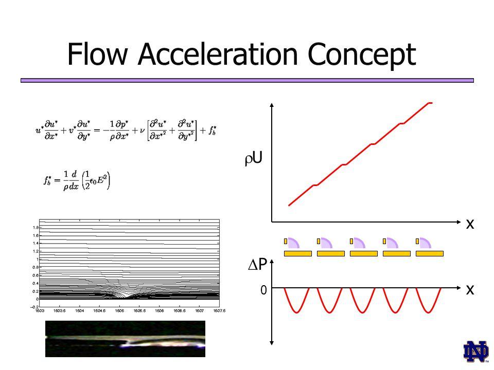 PP 0 UU x x Flow Acceleration Concept