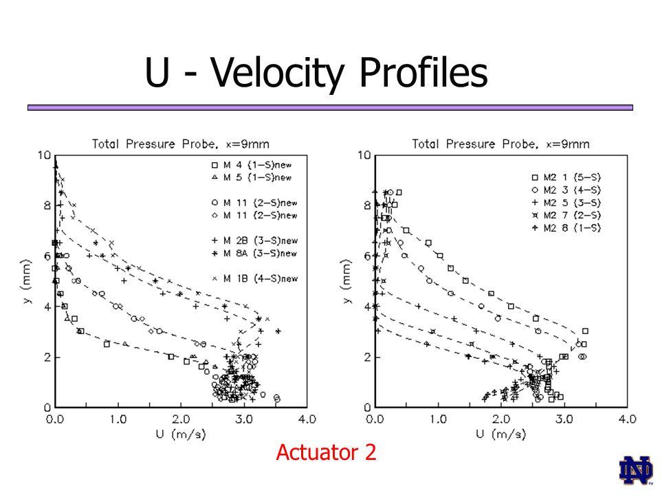 U - Velocity Profiles Actuator 2