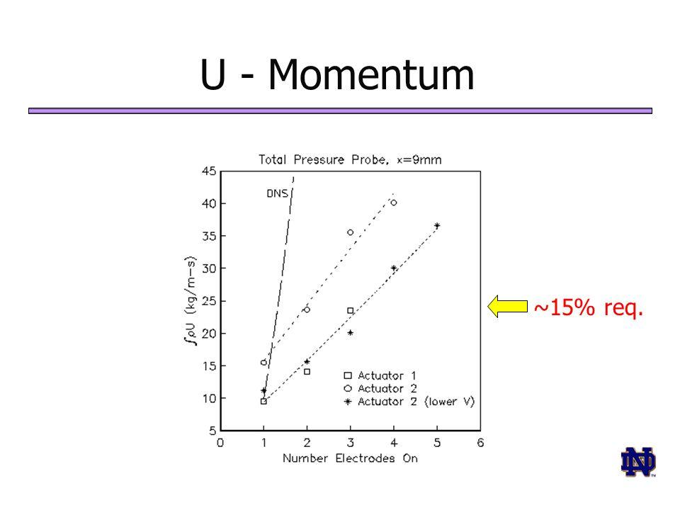 U - Momentum ~15% req.