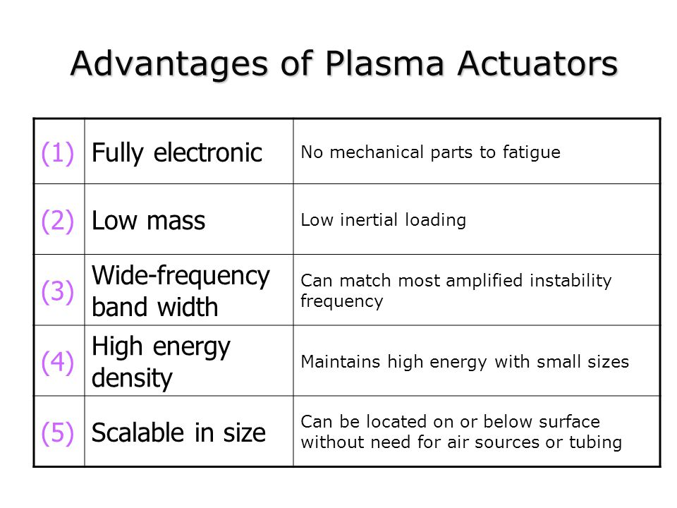 Advantages of Plasma Actuators (1)Fully electronic No mechanical parts to fatigue (2)Low mass Low inertial loading (3) Wide-frequency band width Can match most amplified instability frequency (4) High energy density Maintains high energy with small sizes (5)Scalable in size Can be located on or below surface without need for air sources or tubing