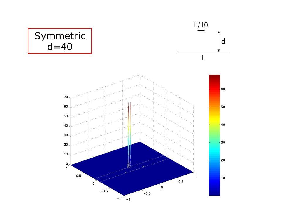 Symmetric d=40 L L/10 d