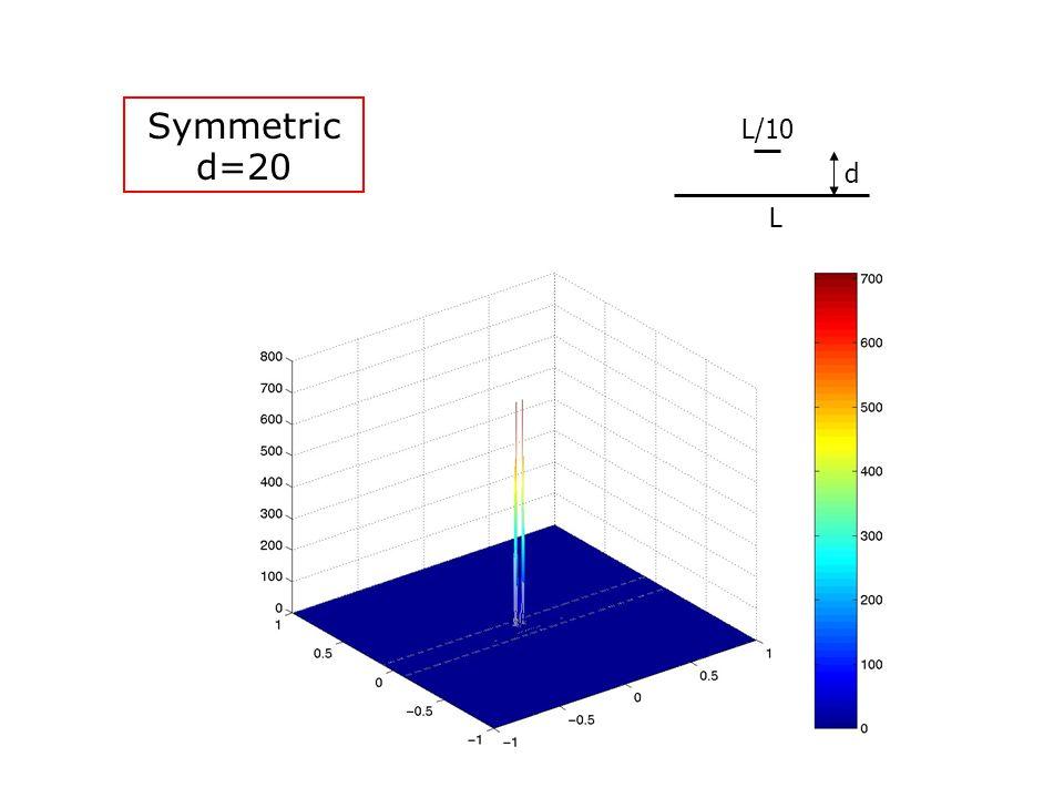 Symmetric d=20 L L/10 d