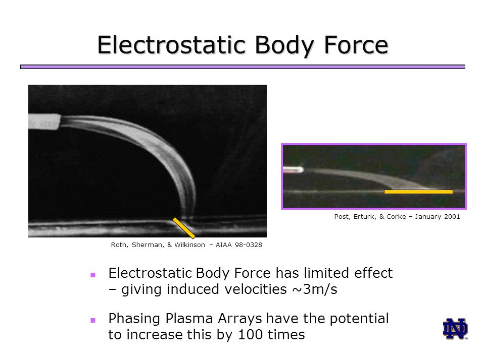 Electrostatic Body Force Electrostatic Body Force has limited effect – giving induced velocities ~3m/s Phasing Plasma Arrays have the potential to increase this by 100 times Roth, Sherman, & Wilkinson – AIAA 98-0328 Post, Erturk, & Corke – January 2001