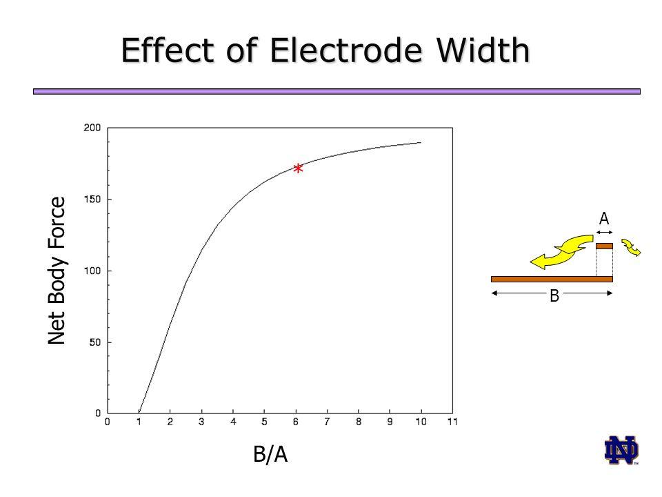 Net Body Force B/A Effect of Electrode Width * B A