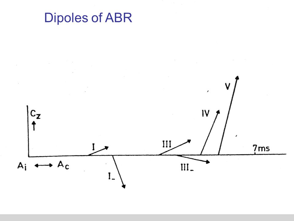 Dipoles of ABR