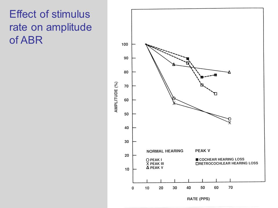 Effect of stimulus rate on amplitude of ABR