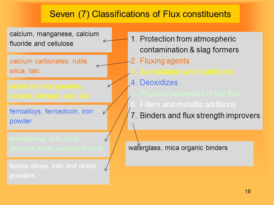 Seven (7) Classifications of Flux constituents 16 1.Protection from atmospheric contamination & slag formers 2.Fluxing agents 3.Arc initiators and sta