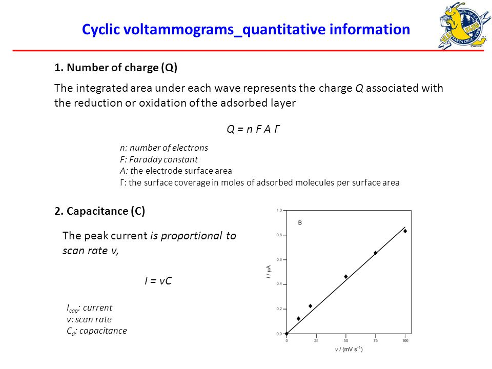 Cyclic voltammograms_quantitative information 1.