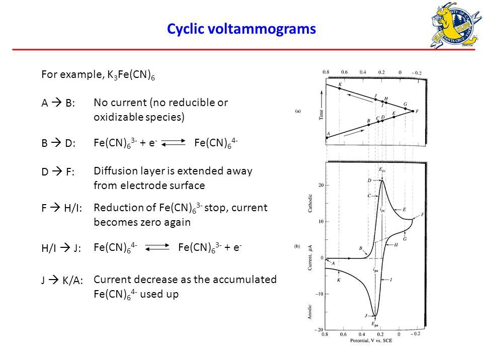 Cyclic voltammograms For example, K 3 Fe(CN) 6 A  B: B  D:Fe(CN) 6 3- + e - Fe(CN) 6 4- D  F: Diffusion layer is extended away from electrode surface F  H/I:Reduction of Fe(CN) 6 3- stop, current becomes zero again H/I  J: No current (no reducible or oxidizable species) Fe(CN) 6 3- + e - Fe(CN) 6 4- J  K/A: Current decrease as the accumulated Fe(CN) 6 4- used up
