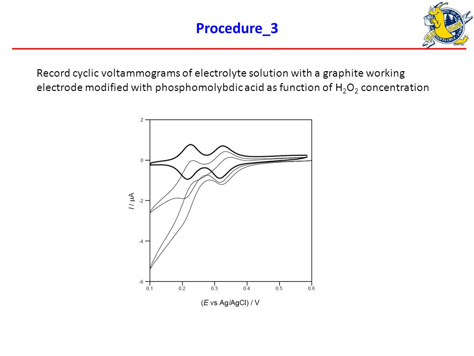 Procedure_3 Record cyclic voltammograms of electrolyte solution with a graphite working electrode modified with phosphomolybdic acid as function of H 2 O 2 concentration
