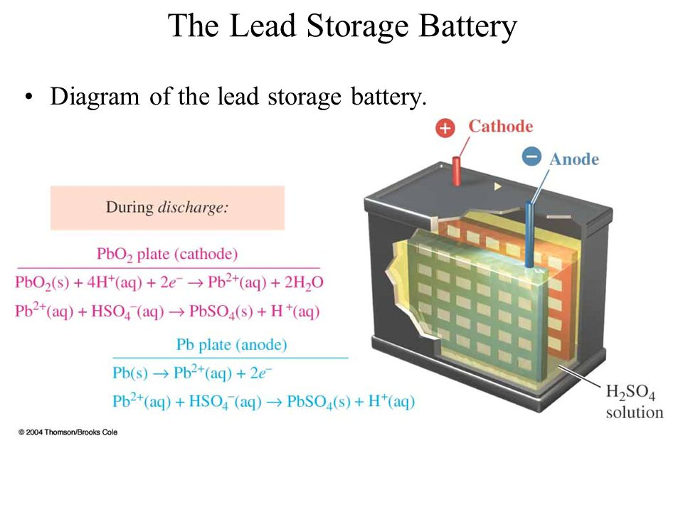 The Lead Storage Battery Diagram of the lead storage battery.