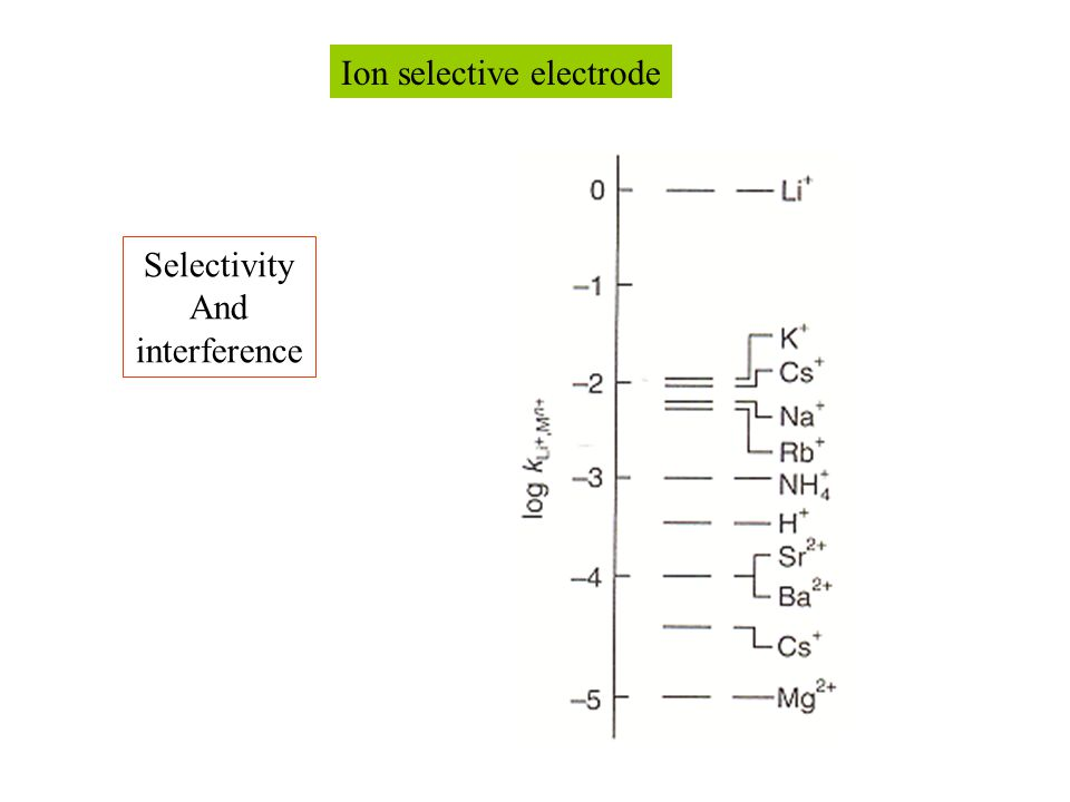 Ion selective electrode Selectivity And interference