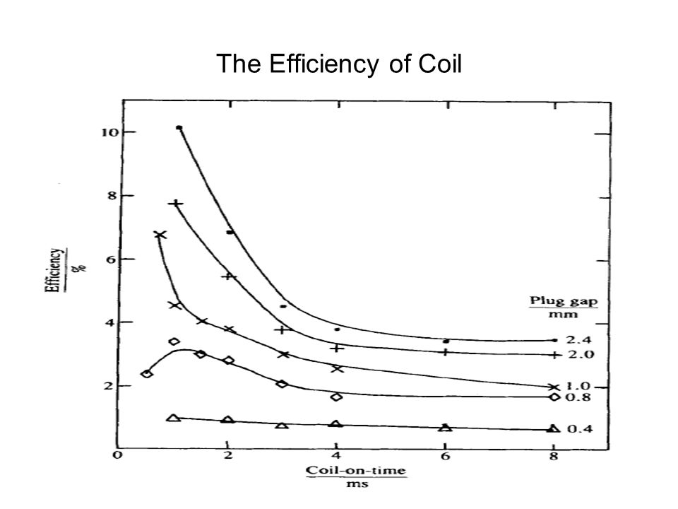 The effect of the coil-on-time (t') on Primary and Secondary energies Primary Secondary