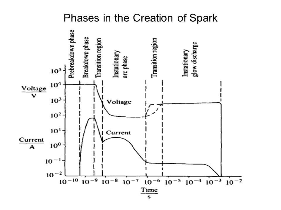 Spark Ignition