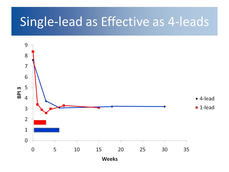 Single-lead as Effective as 4-leads