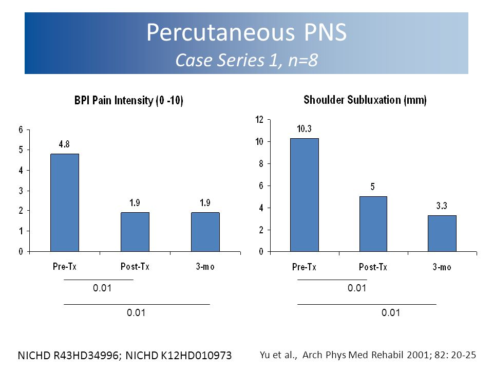 Percutaneous PNS Case Series 1, n=8 0.01 0.01 Yu et al., Arch Phys Med Rehabil 2001; 82: 20-25 NICHD R43HD34996; NICHD K12HD010973