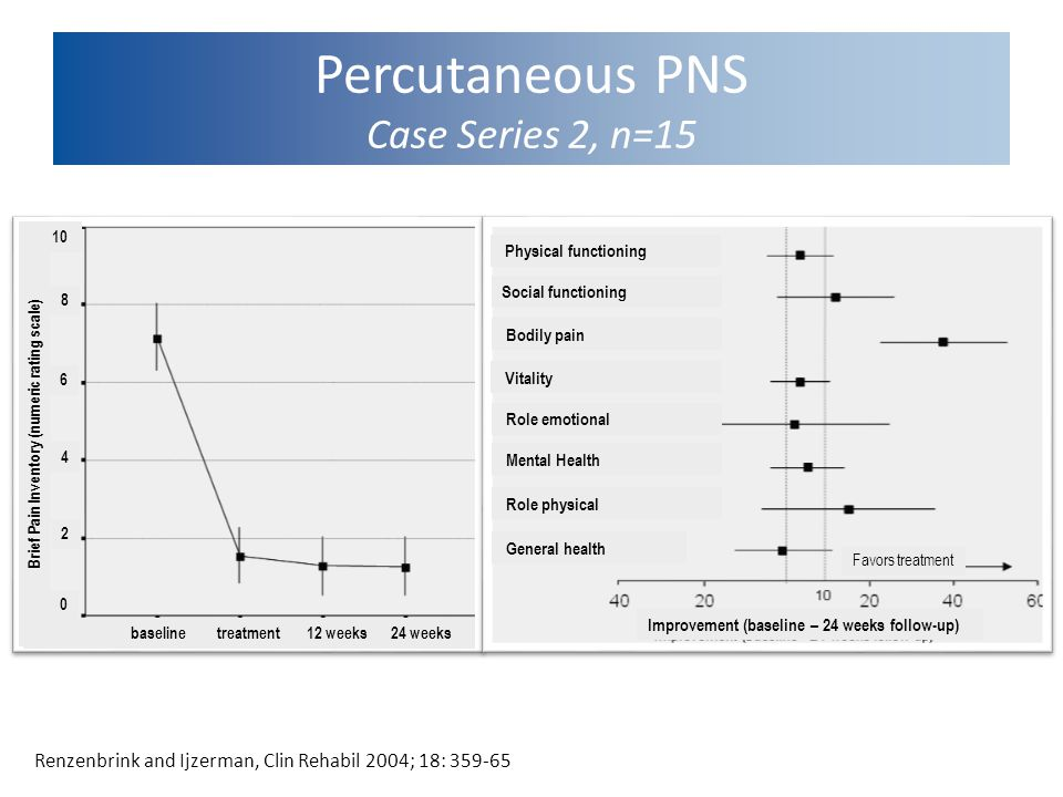 Percutaneous PNS Case Series 2, n=15 Renzenbrink and Ijzerman, Clin Rehabil 2004; 18: 359-65 Physical functioning Social functioning Bodily pain Vitality Role emotional Mental Health Role physical General health Favors treatment Improvement (baseline – 24 weeks follow-up) baseline treatment 12 weeks 24 weeks Brief Pain Inventory (numeric rating scale) 0 2 4 6 8 10