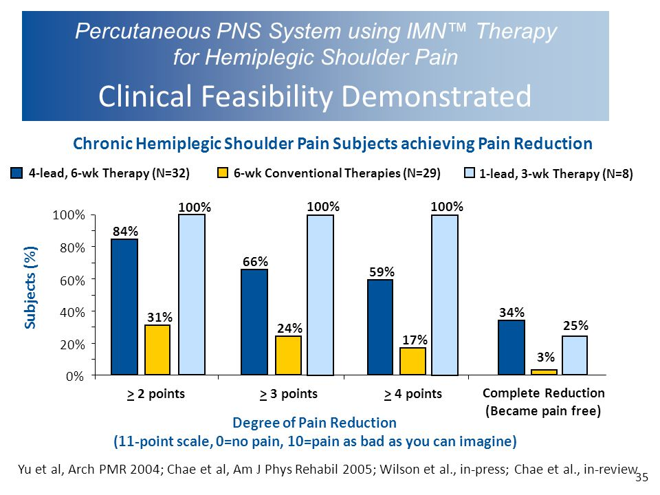Percutaneous PNS System using IMN™ Therapy for Hemiplegic Shoulder Pain Clinical Feasibility Demonstrated Chronic Hemiplegic Shoulder Pain Subjects achieving Pain Reduction 84% 66% 59% 34% 31% 24% 17% 3% 0% 20% 40% 60% 80% 100% > 2 points> 3 points> 4 points Complete Reduction (Became pain free) Degree of Pain Reduction (11-point scale, 0=no pain, 10=pain as bad as you can imagine) Subjects (%) 4-lead, 6-wk Therapy (N=32) 6-wk Conventional Therapies (N=29) 1-lead, 3-wk Therapy (N=8) 100% 25% 35 Yu et al, Arch PMR 2004; Chae et al, Am J Phys Rehabil 2005; Wilson et al., in-press; Chae et al., in-review