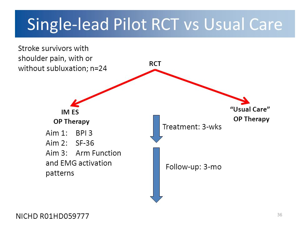 36 IM ES RCT OP Therapy Treatment: 3-wks Follow-up: 3-mo Aim 1: BPI 3 Aim 2: SF-36 Aim 3: Arm Function and EMG activation patterns Stroke survivors with shoulder pain, with or without subluxation; n=24 Usual Care OP Therapy Single-lead Pilot RCT vs Usual Care NICHD R01HD059777