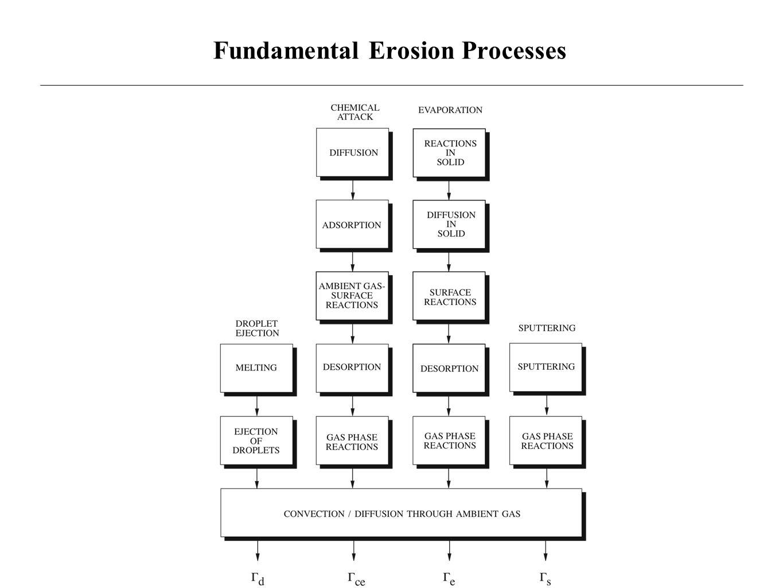 Fundamental Erosion Processes