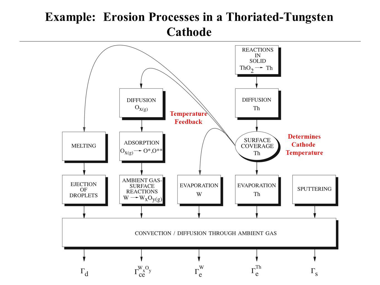 Example: Erosion Processes in a Thoriated-Tungsten Cathode Temperature Feedback Determines Cathode Temperature