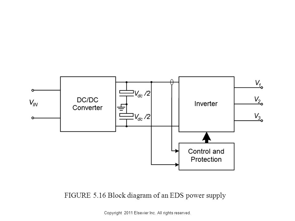Copyright 2011 Elsevier Inc. All rights reserved. FIGURE 5.16 Block diagram of an EDS power supply