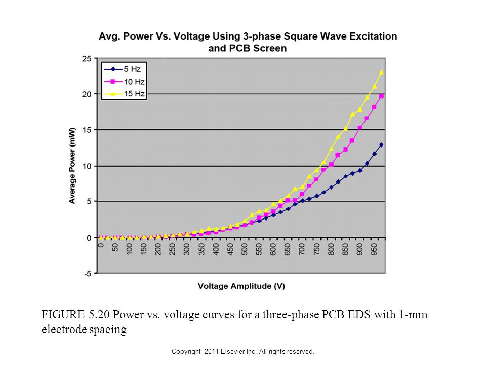 Copyright 2011 Elsevier Inc. All rights reserved. FIGURE 5.20 Power vs. voltage curves for a three-phase PCB EDS with 1-mm electrode spacing